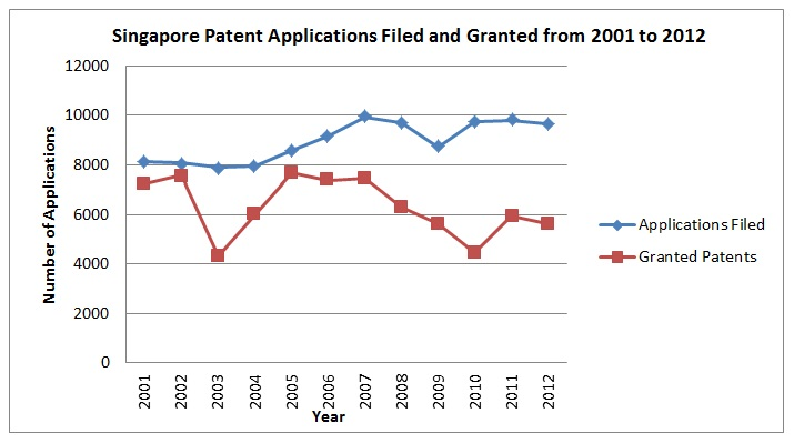 Singapore-Amends-Patent-Act-Rules
